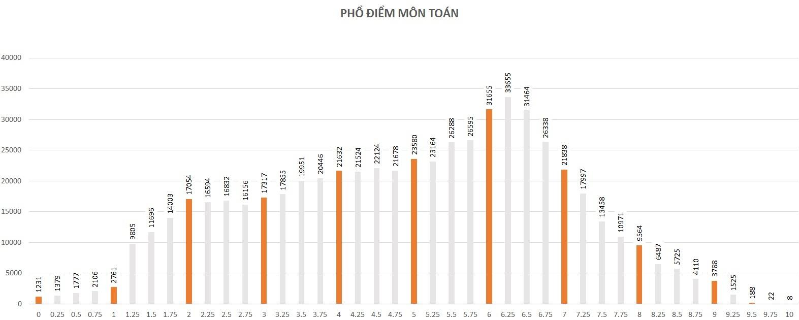 Phổ điểm, xét tuyển đại học, điểm thi, kỳ thi THPT quốc gia 2016