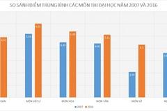 Sau 10 năm, điểm trung bình các môn thi đại học thay đổi ra sao?
