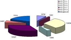 Xét tuyển đại học: Công bố 420.000 chỉ tiêu theo 7 nhóm ngành