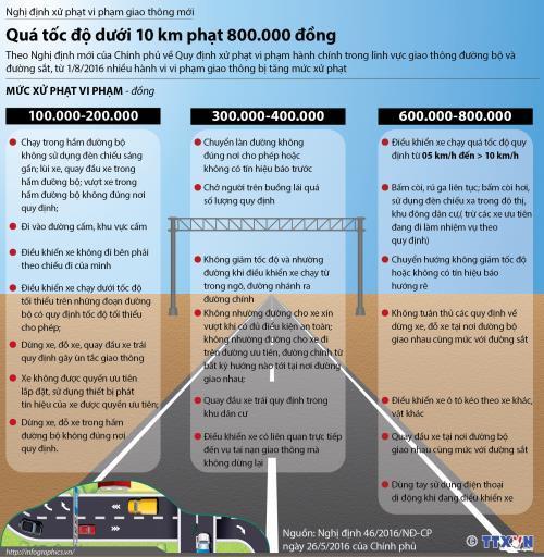 ô tô chạy quá tốc độ, phạt 800.000 đồng