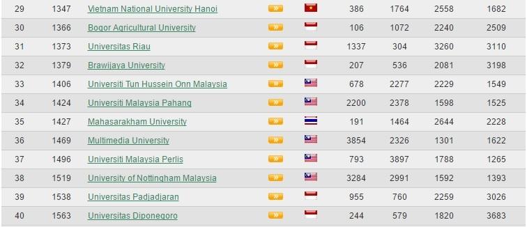 8 ĐH Việt Nam lọt top 100 trường ĐH Đông Nam Á