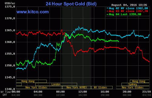 Giá vàng hôm nay 5/8: Tăng liên tiếp, áp sát 37 triệu