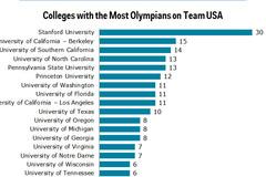 Ngôi trường có nhiều VĐV Olympics nhất