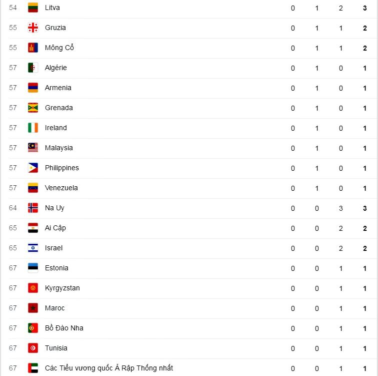 Bảng tổng sắp huy chương Olympic hôm nay