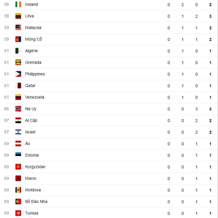 Bảng tổng sắp huy chương Olympic Rio 2016