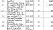 Hai trường tại TP.HCM công bố chỉ tiêu xét tuyển bổ sung