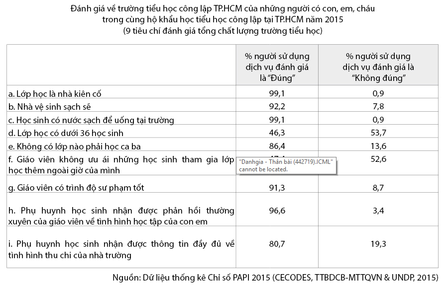 phụ huynh, giáo dục tiểu học, PAPI