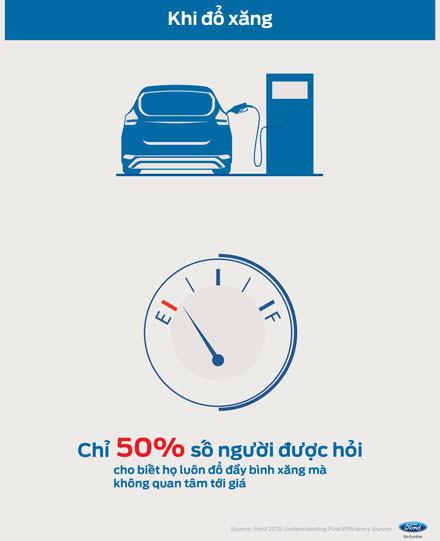 con số, thói quen, mua ôtô, người Việt, tiết kiệm xăng, mua xe, ô tô, lái xe, tài xế,