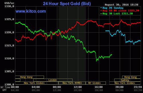 Giá vàng hôm nay 31/8: Vàng đổ dốc, USD tăng mạnh