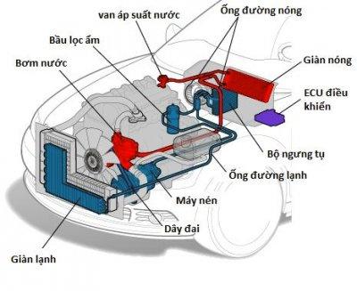 Giải mã hiện tượng xe rung, bật điều hòa , điều hòa ô tô, xe rung
