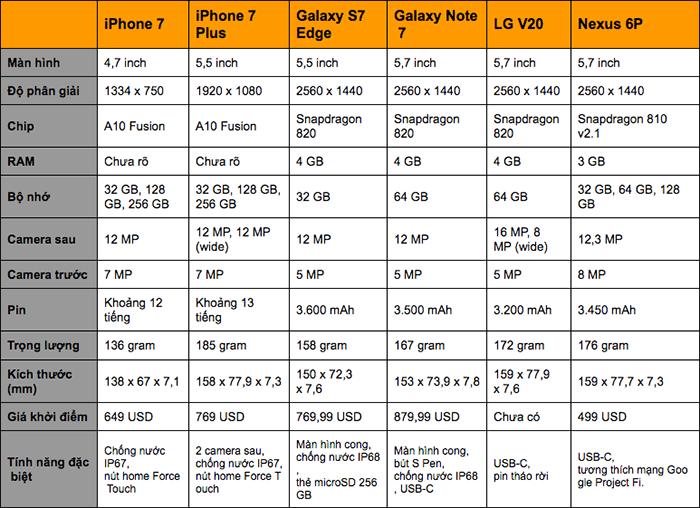 iPhone 7/7 Plus đọ cấu hình với các smartphone Android 'siêu khủng'