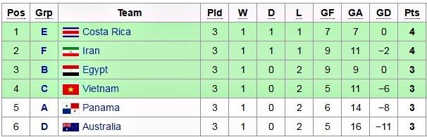 Tuyển futsal Việt Nam đụng đội bóng số 3 thế giới ở vòng 1/8