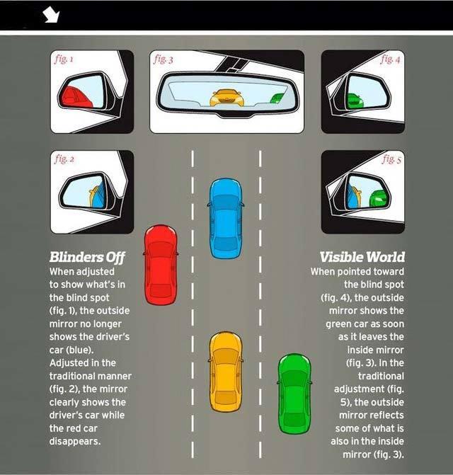 Bí kíp chỉnh gương ngoại thất để triệt tiêu điểm mù