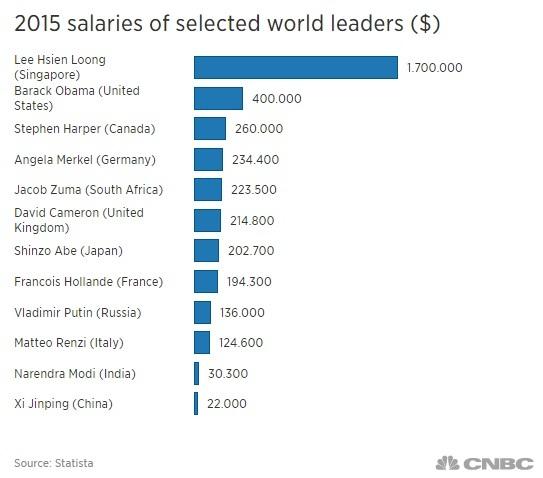 Singapore, Lương cao, tăng lương, Lý Hiển Long, Obama, Mỹ, người Việt, lương thấp