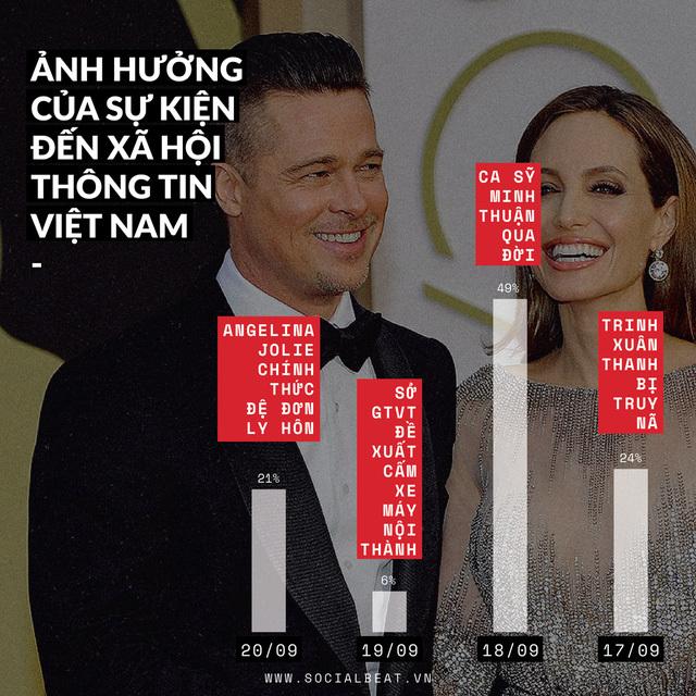 Pitt và Jolie ly hôn gây 'sốc' người hâm mộ VN thế nào?