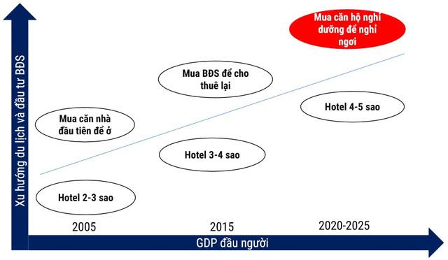 bất động sản nghỉ dưỡng, bất động sản du lịch, Vingroup, Sungroup, FLC