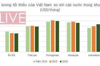 Lương tối thiểu ở Việt Nam tăng quá cao?
