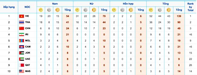 Việt Nam giành ngôi nhất toàn đoàn tại ABG 5