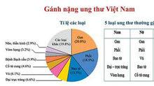 Việt Nam nằm top 2 trên bản đồ ung thư thế giới