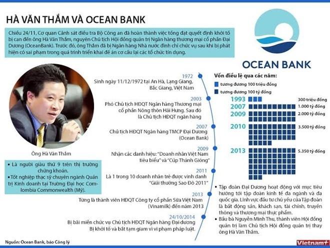 Hà Văn Thắm, thiệt hại, tài sản, ngân hàng, cổ đông, cựu chủ tịch Oceanbank, tài sản đảm bảo, cho vay, đại án kinh tế