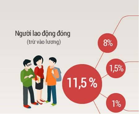 Mức đóng Bảo hiểm xã hội có thể giảm