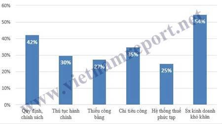 Vietnam Report, Báo VietNamNet, Bảng Xếp hạng V1000, 1000 Doanh nghiệp nộp thuế thu nhập Doanh nghiệp lớn nhất Việt Nam năm 2016