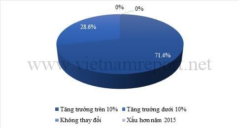 Top 10 công ty dược Việt Nam uy tín năm 2016