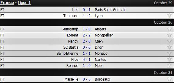 'Siêu quậy' Balotelli chói sáng, Nice tiếp tục bay cao ở Ligue 1