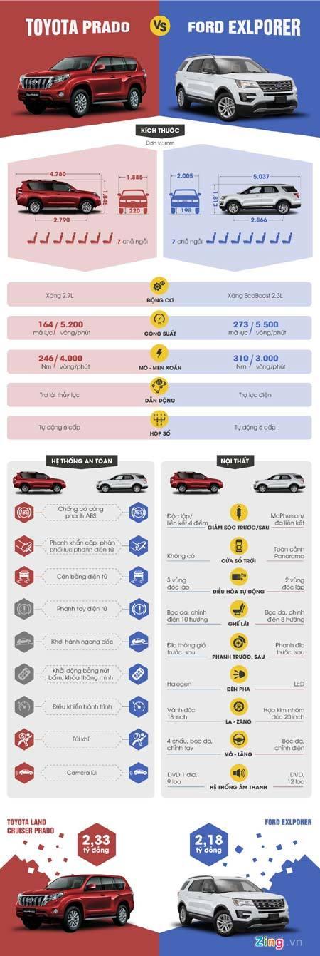 Ford Explorer, Toyota Land Cruiser Prado, Việt Nam, SUV 7 chỗ, trang bị, tiện nghi, Nhật Bản, xe Nhật, ô tô, xe sang, siêu xe