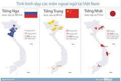 Tiếng Nga, tiếng Trung đang được dạy ở Việt Nam như thế nào?