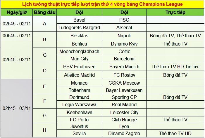 Lịch thi đấu cúp C1, trực tiếp Champions League đêm nay
