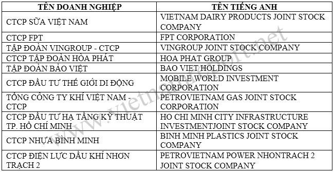 TOP 10 doanh nghiệp uy tín nhất Việt Nam năm 2016