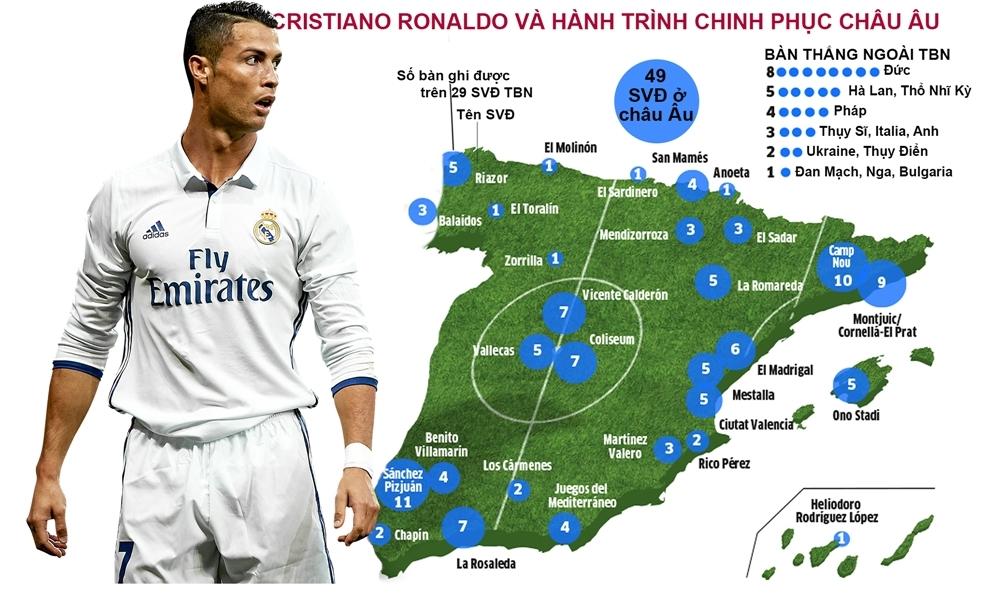 Ronaldo đặt cả châu Âu dưới chân mình