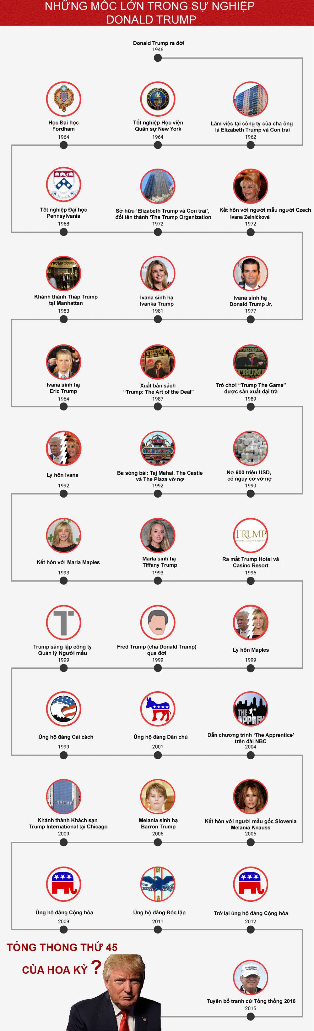 Những mốc lớn trong đời Donald Trump, có đến được Nhà Trắng?