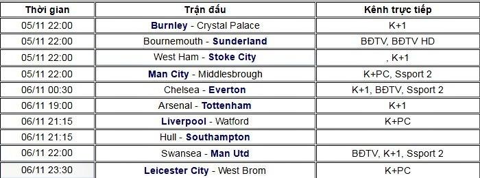 Lịch thi đấu bóng đá Ngoại hạng Anh vòng 11
