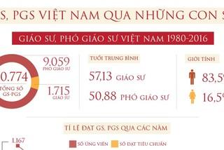 Những con số bất ngờ về GS, PGS Việt Nam