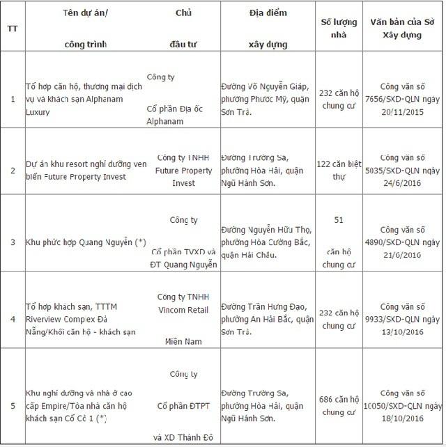 bất động sản Đà Nẵng, bán nhà hình thành trong tương lai, danh sách các dự án đủ điều kiện bán nhà
