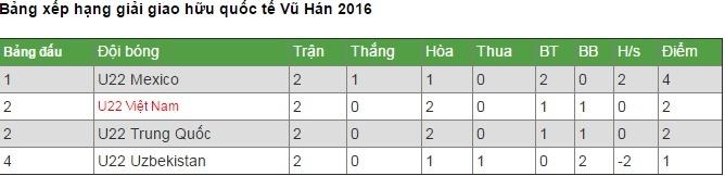 Link xem trực tiếp U22 Việt Nam và U22 Uzbekistan 15h00 ngày 13/11