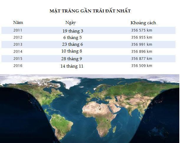 Người Việt ngắm siêu trăng thế kỷ ở đâu rõ nhất?