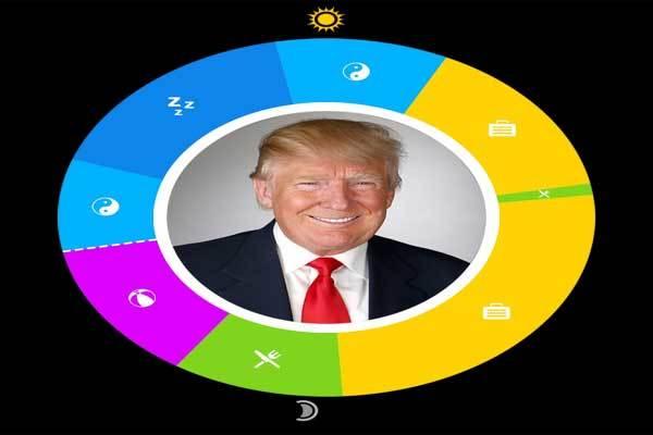 Những thói quen của Trump mỗi ngày