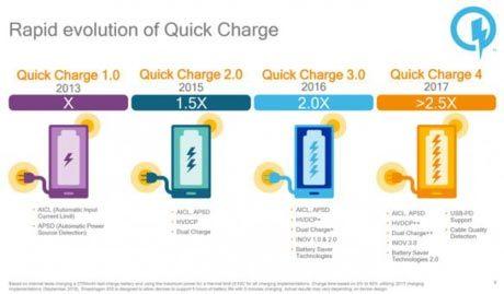Công nghệ giúp smartphone sạc 5 phút có pin đủ dùng 5 giờ