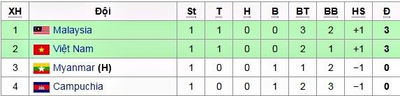 Lịch thi đấu AFF Cup 2016, trực tiếp AFF Cup hôm nay