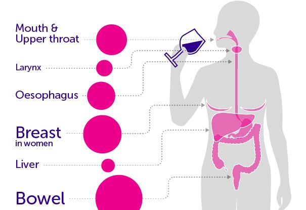 Rượu gây ra 7 loại ung thư