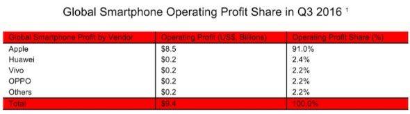 iPhone vẫn mang lợi nhuận kỷ lục cho Apple