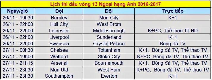 Lịch thi đấu Ngoại hạng Anh vòng 13