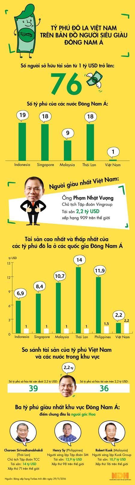 Tỷ phú đô la Việt Nam trên bản đồ người siêu giàu Đông Nam Á