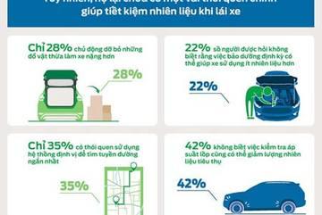 Nhiều tài xế Việt chưa biết dùng Cruise Control giúp xe tiết kiệm nhiên liệu