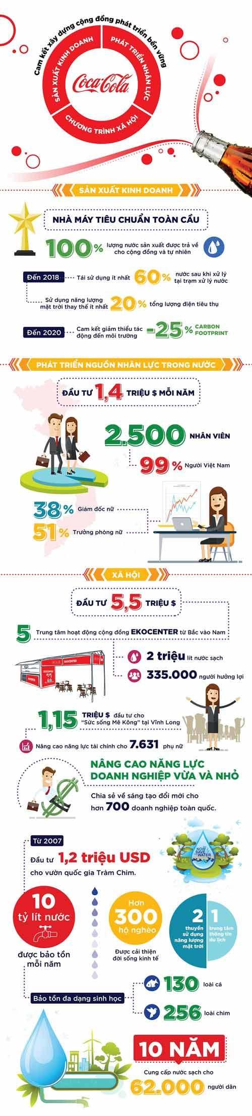Coca-Cola Việt Nam và những con số biết nói