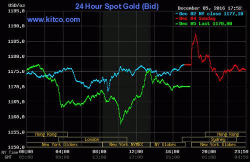 Giá vàng hôm nay 6/12: Một ngày dữ dội, vàng hướng đến 37 triệu