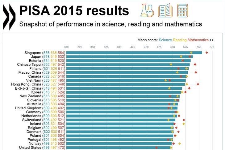 Con số chưa tiết lộ từ kết quả PISA 2015 của Việt Nam
